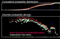 体感に符合する多峰性分析用の最適階級値 伺いアーラン分布のような裾野の広い分布となるような応答時間の分析において、異状値を発見する為に、離散的発生確率密度グラフを描いて、多峰性分析を行うのが有効です。 ところが、適切な階級値を用いないと、階級値自身の歪みが離散的発生確率密度グラフに出てしまって、誤った多峰性分析結果となります。  特開2016-91491の図48でも、多峰性分析の上で、分...