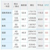 早稲田商学部目指してる高一です。 あと2年で入試ですが、 今この状況で、どれ位勉強すれば早稲田に入れますか。 教えて下さい。