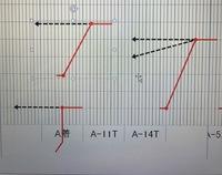 エクセルVBAのコードに関してご教授下さい。 写真にあるような任意のグループ化された図形(実線と点線で構成)で実線(ここでは赤色の線)部分のみ色を変える(例えば緑色)ようにするにはど んなコードを組め...