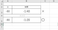 """エクセル関数 分数(マイナス)から時間に変換したい  以下の画像で -80を時間に変換したら 「-1:40」という結果になっていまします。 これを「-1:20」としたいです。 ×のところで使用している関数は =TRUNC(A3/60)&"""":""""&MOD(A3,60) です。  MOD関数が原因だとはわかっているんですが… ご教授願います。"""