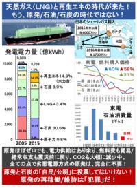 『埼玉県が2011~14年度で22%もCO2を削減! CO2は減らせる!? 』2017/5/18  「対象企業608事業所によるCO2削減の88%は、事業所自らが照明をLEDに切り替えたり、燃料を重油から都市ガスに替えるなどの効果」  ...