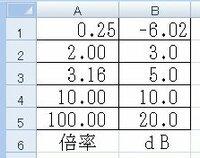 倍率からデシベル値(dB)を出す、エクセル関数を教えてください。 図のように倍率からデシベルの計算をしたいのです。 A列に倍率が入っている表があります。B列にデシベル値を入れたいのです。 B列に入れる関数を教えてください。