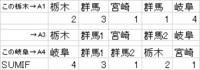 エクセル2013のSUMIFで質問です  ファイルのようSUMIFを使うと群馬は4になります 合算しないよう作業列を作り分けたいですが 作り方がわかりません . A4~E4の県名は手入力です(変更可) . 問題はA1~E1の県がランダムに毎日更新され重複があります A2~E2も同じく更新されます  例) A3~E3を「群馬1」と「群馬2」にできれば A4~E4に振り分...