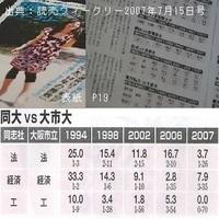 大阪市立大学と同志社大学にW合格した受験生が選んだ入学先は。 私の手元に大学受験生のW合格者の選択について調査した「読売ウイークリー2007年7月15日号(読売新聞社)」と「AERA 2007年2月5 日号(朝日新聞社...