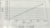 検量線から濃度を求めるやり方がわかりません。どうか教えて下さい。 ある測定試料の標準液を用いて作成した検量線で、この測定試薬を用いてある検体を測定したところその吸光度は0.150であっ た。 この検体の...