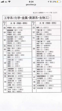 体育 値 偏差 日本 大学