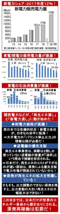 『新電力の2017年度シェア12%超え! 低圧も前年比4倍以上! 富士経済』2018/2/1  ⇒ 世界から大きく遅れてしまった日本の電力自由化だが、 新電力の増加するスピードは、東電や関電の予測を大きく超えている...