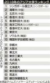 世界大学ランキングの上位に慶應義塾大学、早稲田大学、一橋大学、東京国際大学が入っていないのは何故でしょうか?