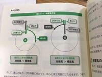 低気圧と高気圧それぞれの場合の傾度風、コリオリの力、遠心力、気圧傾度力を表す図は、下の画像のものであってますか?