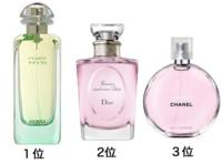 皆さんがお好きな香水オードトワレ「ベスト3」は、なんですか? . ちなみに私は.......  1. エルメス「ナイルの庭」 2. ディオール「フォーエヴァー アンド エヴァー」  3. シャネル「チャンス: チャンス オ...