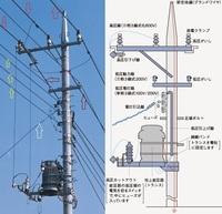 配電線について質問です。  ①「赤線の三条」高圧架空電線路の本線、「黄色線の三条」低圧架空電線  で合ってますでしょうか?  ②「茶色の二条」は何でしょうか? ③高圧架空配電線の本線は三条のようですが、高圧引下線は二条にしか見えません。 これはどうしてなのでしょうか?  ④「白色の引込線」も「黄色の低圧架空配電線」も低圧に変圧しているので、近くに需要家がある、と(一般的には)...