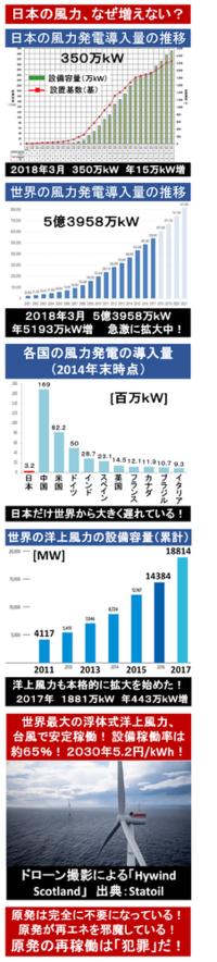 『日本の風力発電、なぜ増えない? 1年で15万kW、4.3%増加』2018/7/3  → ◆2017年度の導入量(増加分) 日本:15万kW(前年度の約25万kWを下回った) 世界:5193万kW(急激に拡大中!洋上風力だけでも443万kW!)  ⇒ なぜ日本の風力発電の導入量は、世界から大きく遅れている?    ※原発 日本では原発や火力優先。 出力調整のできな...
