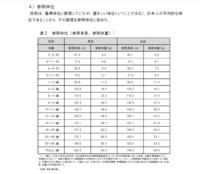 日本人女性は太りすぎですか? 身長、体重の中央値  15-17歳女性・・・157.7cm51.9kg  18-29歳女性・・・158.0cm50.0kg  30-39歳女性・・・158.0cm53.1kg   ソース  https://www.mhlw.go.jp/file/04-Houdou...