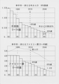 埼玉県で子供が消えそうな街ランキング2018お盆特集 . 街の子供が消え始めると街の未来も消えて行く、埼玉県で生き残りそうな街はどこでしょうか? . 〇若者が住みにくい街 「子供が消えそうな街」の共通点は年少人口(子供)減少グラフが右肩下がりで若者が定着していない事を示し、いずれは人も消えてしまう危険なサイン「下記のグラフは子供が80%も消えてしまう郊外ベットタウンの一例」  〇...