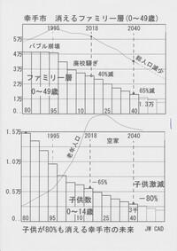 埼玉県で若者が住みにくい街ランキング2018お盆特集 . 若者が住みにくい街は若者が定着せずに出生率も悪く子供は少ない若者が少ない街は老人が多くなり経済も停滞することから貧乏な街へと落ちて行く、若者が多く埼玉県で生き残りそうな街はどこでしょうか?   〇埼玉県で若者が住みにくい街ランキング1位は幸手市 「若者が一番住みにくい街」は若者が定着していない事から子供が80%も消えてしまい...
