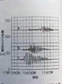 下の問題ですが、p波とs波の到着点が原点を通らないのですが、このようなことはありえますか?