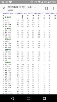 ゴールデングラブ賞が発表されましたが、なぜセ・リーグの遊撃は田中広輔なんですか?中日の京田じゃないんですか?選考基準を教えてください。