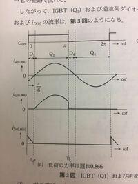 iqの平均値を求めるとき、iaをπ/6からπまで積分して、1/2πをかけるんですか?