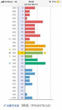 センター利用でバンザイシステムも行ったんですが このグラフを見ると何百人もの人がいるのですが 出願予定者数は96人しかいません。これはどういうことですか?? チップ500枚で答えてください。