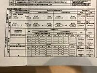 耐震等級について教えてください! この書類から、耐震等級はどのくらいかわかりますか?