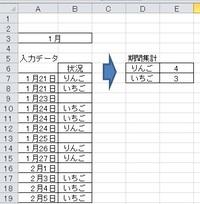 エクセル数式について質問です。 入力データを基にA3セルに月を入力するとその月の集計を期間集計に反映する数式を教えてください。  よろしくお願いします。