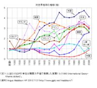 李氏朝鮮時代の朝鮮半島は貧しく、日本が併合して近代化してやったから朝鮮半島は発展した、という話を聞きますが、確かに併合してから敗戦までは朝鮮半島のGNPは向上してますけど、 1820年代 の李氏朝鮮のGNPは...