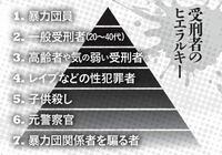 日本の刑務所の囚人たちは、やった犯罪の内容や刑務所の外世界での立場で刑務所内の立場変わるらしいです 暴力団とかが一番トップで性犯罪が一番下とか  思ったんですが所詮同じ犯罪者同士で刑務所にぶち込まれて...