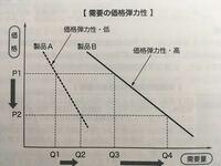 需要の価格弾力性とは 経済学で需要の価格弾力性を問う問題を解いていてわからないのですが  この貼り付けてる写真の参考書(経済学ではない)の定義を見るに縦軸に価格、横軸に需用量の関数で  グラフの傾きが価...