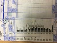 富山県立大学の今年新設された看護学部を受験します。 河合B判定、ベネッセC判定でした。 リサーチでは倍率約4倍(239名)でしたが、 県立大学のサイトで6.7倍(415名)になっており、心配になり ました。 倍率6...