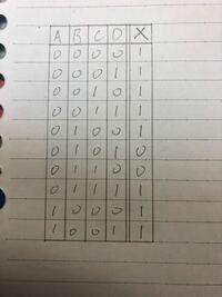 写真の真理値表から出力Xの論理式を求める解き方を教えてください