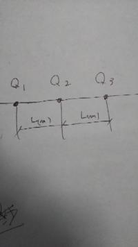 真空中の直線上に間隔L(m)を隔てて電気量q1、q2、q3の電荷があり電荷に働く力がそれぞれ0になります。このときのq1q2q3の比率はいくらになりますか?