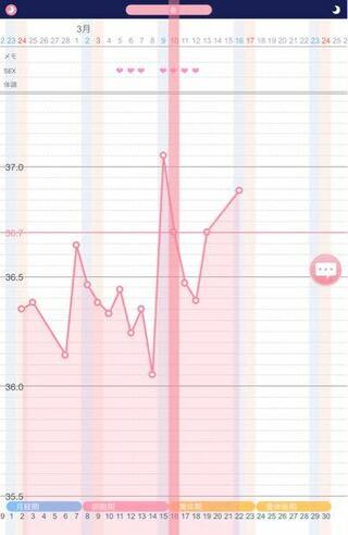 体温 妊娠 陽性 低い 基礎