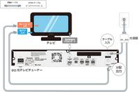 eoテレビチューナー TZ-LT400PWとテレビの接続について。  公式サイトの画像では 壁のアンテナコンセントから分波した地デジの方をeoチューナーに入力したのちeoチューナー経由でテレビの地デ ジに入力されており、最初に分波したcs/bsはeoチューナー関係なくテレビに直接入力されています。  csを見るときはテレビはhdmiに入力切替してeoチューナーを使って見るものと認識し...