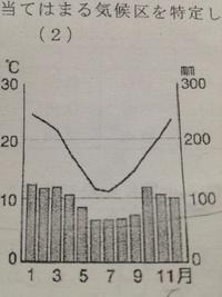 ケッペンの気候区分についての質問です。 画像はcfaらしいのですが、どこから判定できるのでしょうか?最暖月平均気温でしょうか?cfbと迷いました。 ご回答宜しくお願いします。