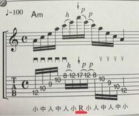 エレキギターの教則本です。 Rの意味を教えて下さい