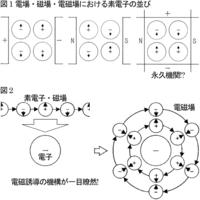 電磁誘導はなぜ起こる?  導線が磁場を横切ると電流が生じるのは、どのような機構によるのでしょうか。 以下は私見なのでお構いなく(詳しくはこちら https://detail.chiebukuro.yahoo.co.jp/qa/question_detail/q13208372098 の参考URL内参考URLの本文及び補足全10参照)。  光(電磁波)は、電場の変化が磁場を生み磁場...