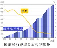 大借金国の日本の経営は、小室圭さんのような借金をチャラにする天才的な才能の持ち主に任せるべきだと思いませんか?