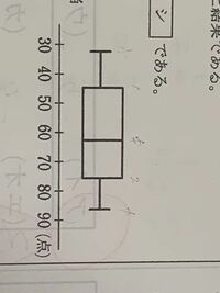 生徒100人のテスト結果を箱ひげ図にすると下図のようになった。この箱ひげ図から確実に正しいといえることはどれか。⓪~②のうちから1つ選べ。 ⓪ 60点以下の生徒は45人以上いる ① 70点以上の生徒は25人以上いる ② 50点以上の生徒は75人以上いる    解き方と答えを教えてください!