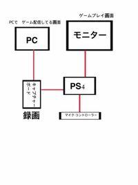 ゲーム生配信で質問です! ゲーム配信しようと思ってるんですが、 やり方・機材など分からなくて 教えて欲しいです! こんなかんじで配信は出来ますか? ちなみに、PCはノートパソコンです。 よろしくお願いしま...