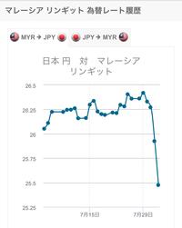 リンギットから日本円への換金。どなたかレートについて教え頂けますか? 以前30,000円を日本円からリンギットへ換金したのですが、旅行に行くことが出来なくなりそのリンギットは手元にあるま まです。 そこで...