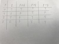 数理論理学の公理的集合論に関連することについてです。下のグラフ(手書きですが…)のようにpかつq、pまたはq、p→qがそれぞれtrue、falseになる理由がわかりません。できれば詳しく解説お願いし ます