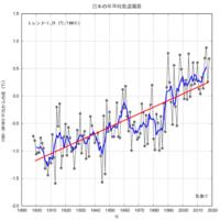 簡単なIQテストをつくりました。信頼性はとても高いと思います。  このグラフを見て何が見えますか? グラフの出典は気象庁です。  ①平均気温が少し上がっているのではないか? IQ 100以上  ②地球温暖化を示したグラフだ。 IQ 80から100  ③地球温暖化を示したグラフだ。原因は二酸化炭素の増加だ。 IQ 79以下  ④おんだんか、CO2ふえたふえた げんぱ...