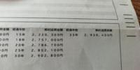 終身保険の解約返戻金表について 下の写真は明治安田生命のパイオニアEの解約返戻表です。  経過年数35年目にして解約をすると写真のような数値が解約金として戻るとのことですが このようにように経過年数が書かれていない ところがありますが、これは終身保険なので 被保険者が亡くなった時初めて満期金が 降りるという仕組みになっていますか?  解約時、36年目37年目だと 解約した場合どうなるのでしょうか?