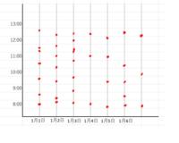 Excelのグラフ作成についてです。 日別で時間帯での使用頻度をグラフ化したいのですが、イメージとしては散布図の様な形などのですがどのように作成すればいいでしょうか?よろしくお願いします。