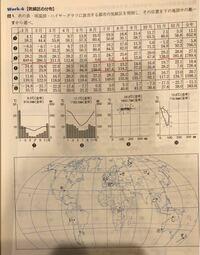 地理B ケッペンの気候区分についての質問です 画像の問題の解答が③ Aw し,④ Cs さ,⑦ Cw い となっていたのですが、その理由が分かりません sは夏季乾燥、wは冬季乾燥を示す記号だと記憶していたのですが降水量と...