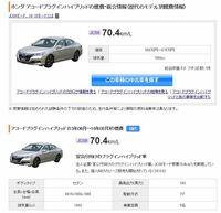 ハイブリッド車の燃費ランキングを調べたところ画像の情報が出ていましたが、ホンダアコードのプラグインハイブリッドの燃費が70kmと出ています。これはどういうことでしょうか。 どんな計算でこのような数字が出るのですか。