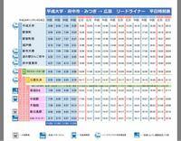 広島県福山市の平成大学から高速バスに乗って、広島まで行きたいのですが、時刻表の読み方がイマイチわかりません。平日です。