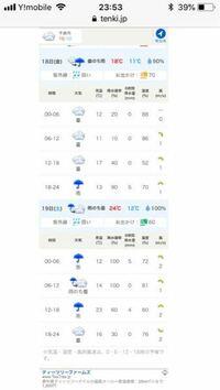 千曲市の明日、明後日の雨の量はどれくらいですか。6時間降水量は5とか出ているのですか、どんな意味ですか。