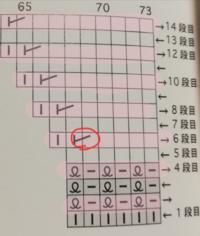 棒編みの編み図で、裏側から見たときの増し目の向きがわかりません。 写真の図のように、裏側から編む段の増し目の方向を教えて下さい。 編み図6段目「右増し目」は裏から編むときは裏目の右増し目でしょうか?裏目で左増し目でしょうか?