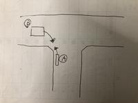 T字路での事故です。 A 原付 B 車  同じ道路幅、停止線等なし。車同士がすれ違える道路幅があります。 Aが左折しようと右を目視をしている時にB が内回りに右折をしてきました。 Aが気付 いたときには前に...